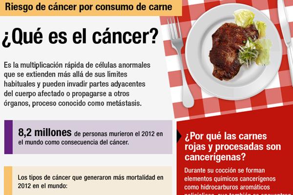 Infografía: Las claves para entender los efectos de la carne en la generación de cáncer