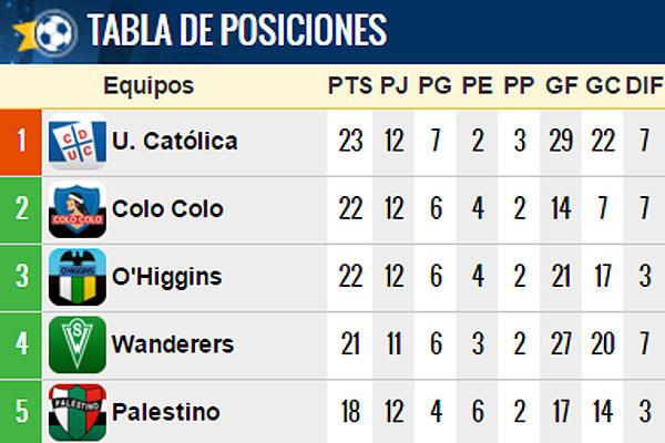 ... cómo está la tabla de posiciones tras la derrota de Wanderers