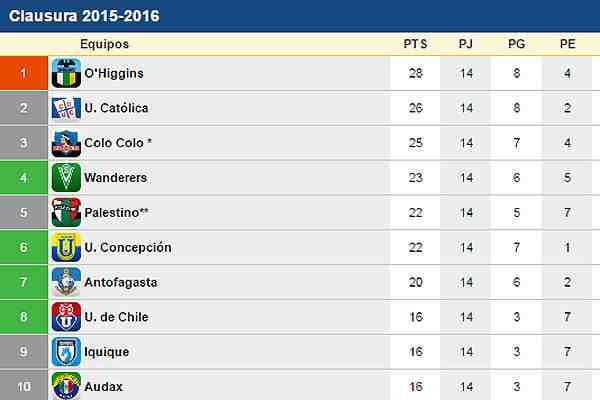 Mire cómo está la tabla de posiciones de cara a la cerrada lucha por el título del Clausura