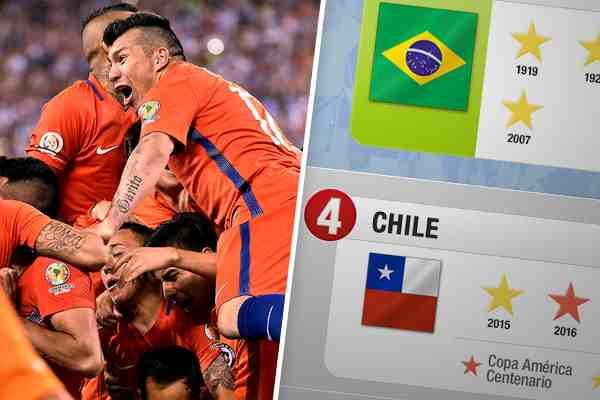 Infografía: Chile queda cuarto en el palmarés histórico de la Copa América con dos títulos