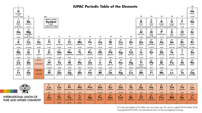 La tabla peridica se actualiza y suma cuatro nuevos elementos la nueva tabla peridica de los elementos urtaz Image collections