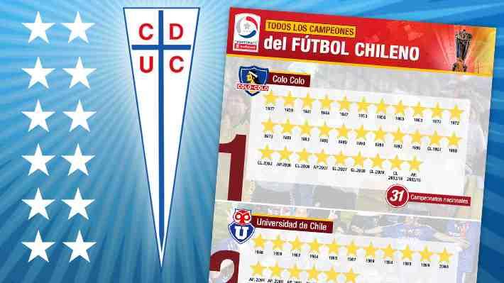 La UC suma una más: Todos los campeones del fútbol chileno con Colo Colo como sólido líder