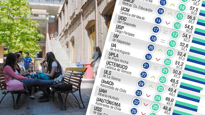Infografía: Antes de postular revisa el ranking de calidad universitaria