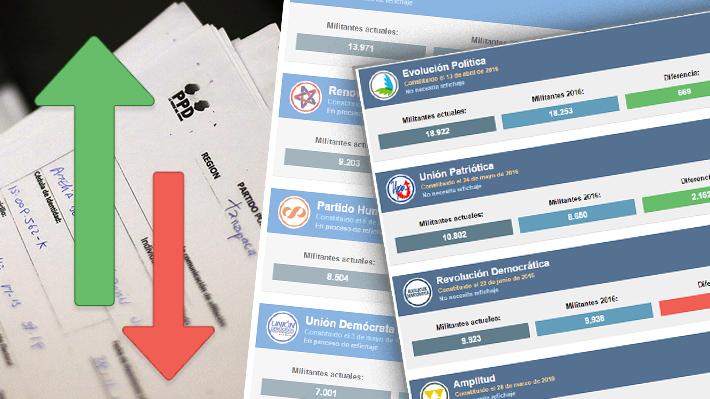 Refichaje y nuevos militantes: Los números rojos de los partidos políticos chilenos