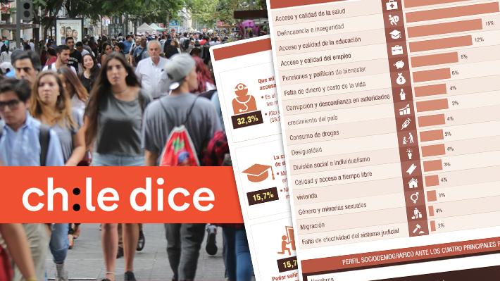 """""""Chile Dice"""": Acceso y calidad de la Salud y temor a quedar sin empleo son las principales preocupaciones de los chilenos"""