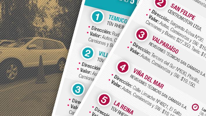 Conoce cuáles son las plantas de Revisión Técnica Más baratas de Chile