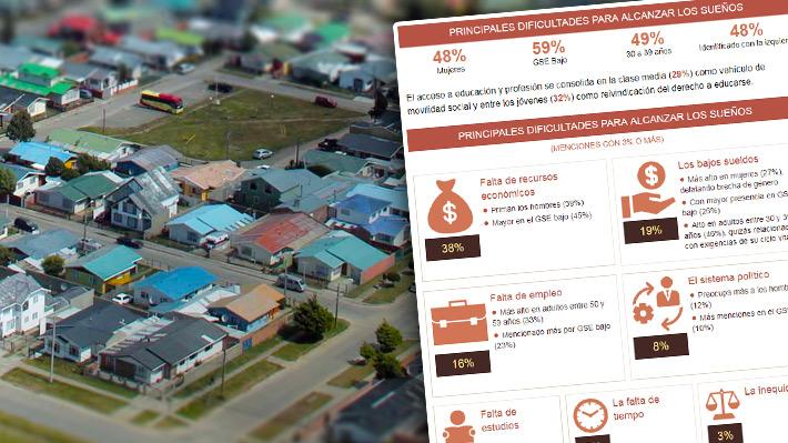 """""""Chile Dice"""": Estudio revela que tener una vivienda propia y cómoda es el principal sueño de los chilenos"""
