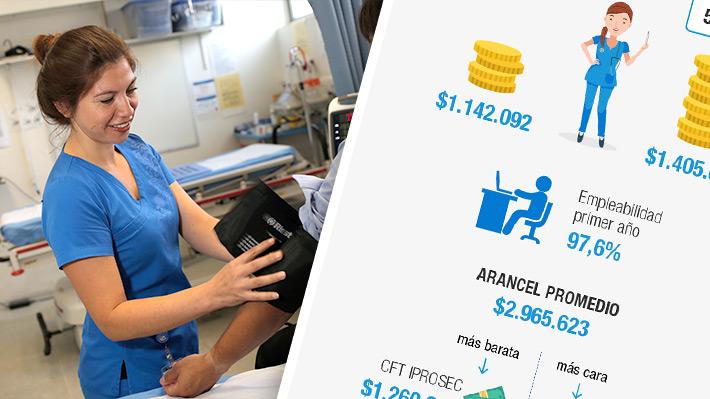 La carrera de enfermería en Chile: Conoce cuánto cuesta estudiarla y su proyección laboral