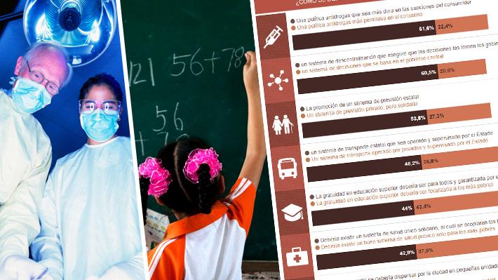 """""""Chile Dice"""": Chilenos prefieren un Estado más presente en salud y educación, no así en la generación de empleos"""