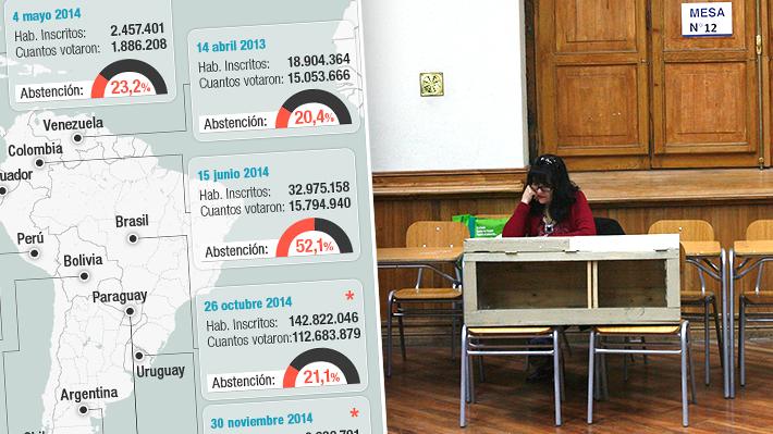 Abstención en elecciones de América y Europa: Chile es el país que menos vota