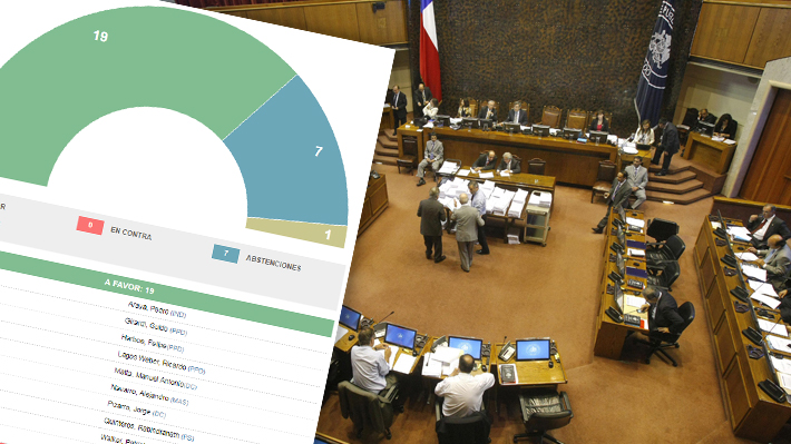 Capitalización de TVN aprobada: Revisa aquí la votación del Senado