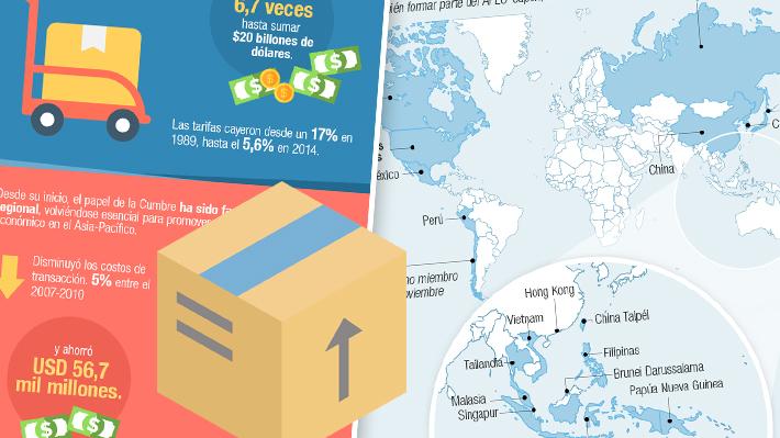 Las cifras e hitos del APEC, el mayor bloque de cooperación económica del mundo