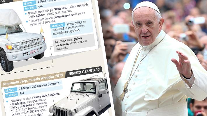 Francisco sobre ruedas: Revisa algunos de los papamóviles que han trasladado a pontífices