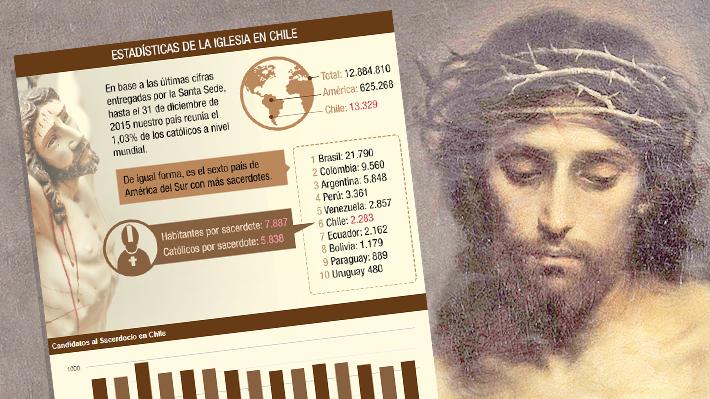 Caída de sacramentos en los últimos 10 años y cerca de 2.300 sacerdotes: Las cifras de la Iglesia Católica en Chile
