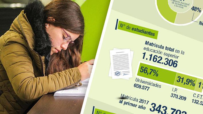 Radiografía a la educación superior: Existen 152 establecimientos y el 48% no están acreditados