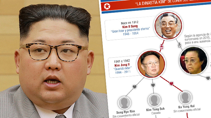 La dinastía Kim: Cómo es la familia que ha dominado Corea del Norte por 70 años