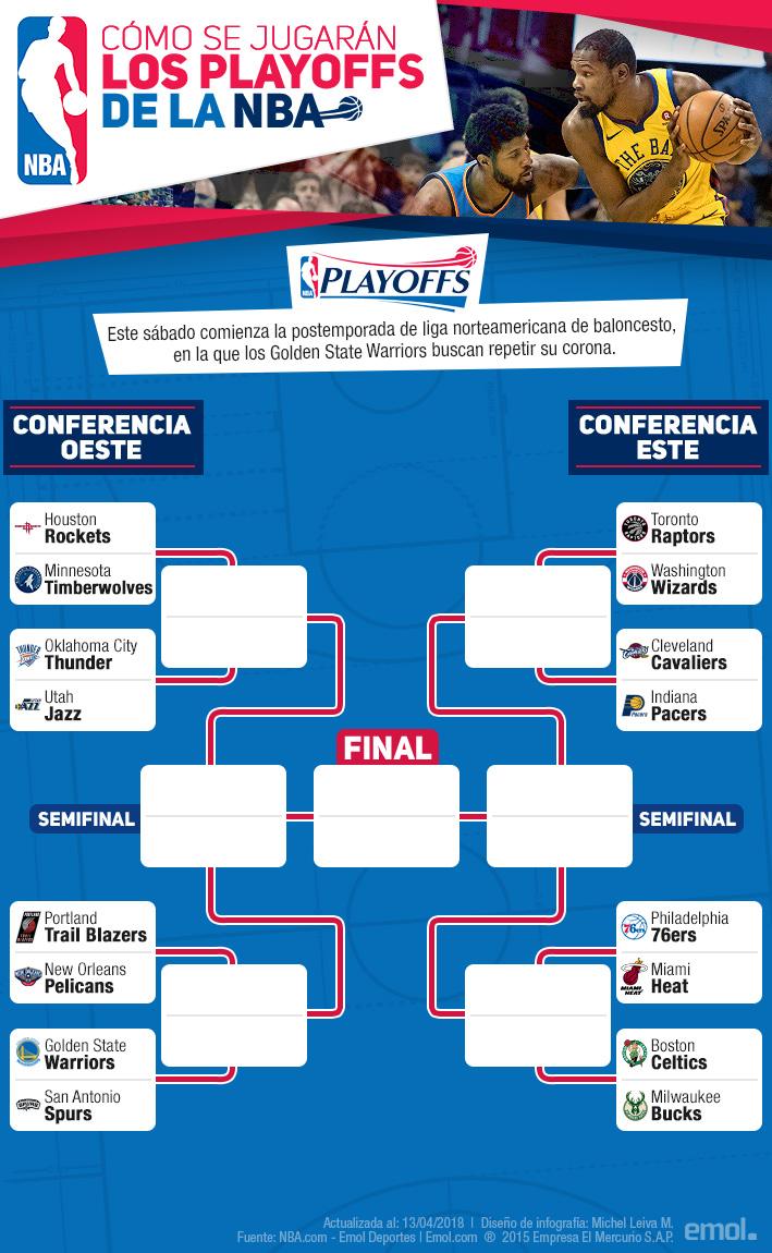 Calendario Play Off Nba.Warriors Contra Los Spurs El Mas Destacado Las Llaves De