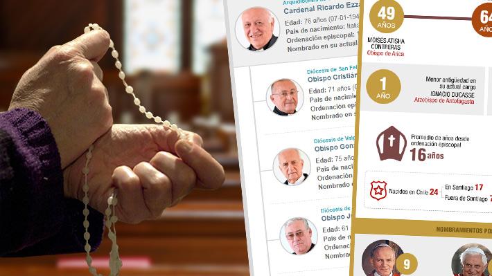 La organización de la Iglesia Católica en Chile: Quiénes son los arzobispos y obispos nombrados desde el Vaticano