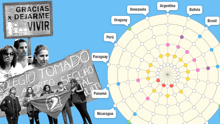 En medio del debate en el Congreso de Argentina: Cómo es la legislación sobre el aborto en Latinoamérica