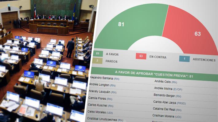 Cómo votaron los diputados sobre la acusación constitucional contra el ministro Santelices