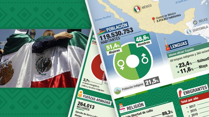 Elecciones en México: El perfil del país, cómo votan y la economía que deja Peña Nieto
