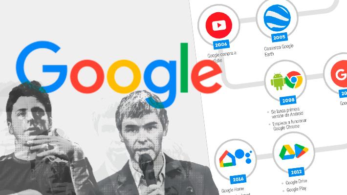 Google cumple 20 años: Las cifras de la compañía que cambió la forma de navegar la web