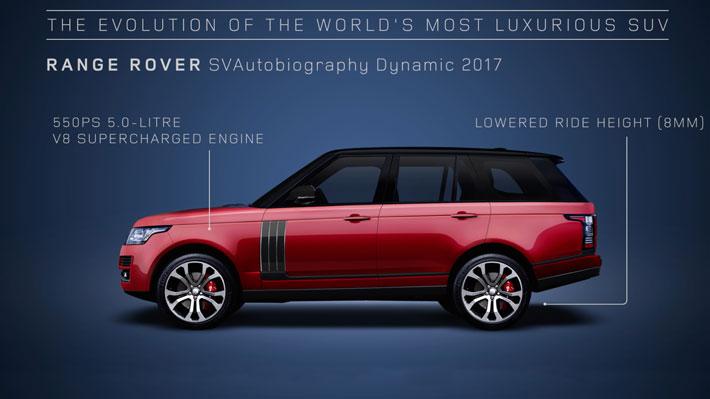 Mira la evolución que ha experimentado el Range Rover
