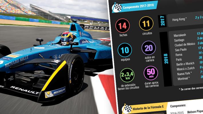 Infografía: Cómo es la Fórmula E y conoce cuál es el circuito que se correrá en Chile el 2018