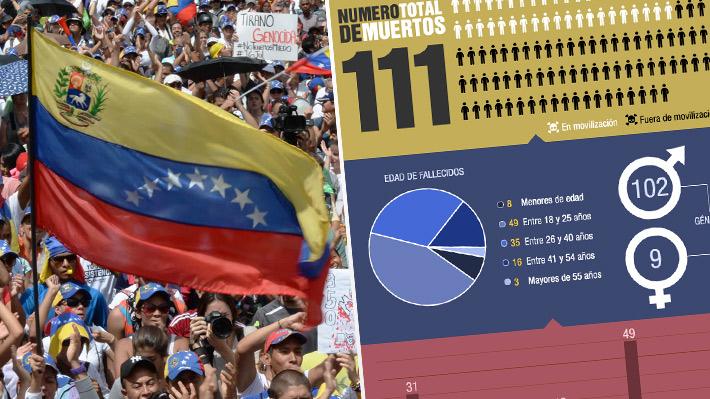 Infografía: Las cifras que han dejado los 100 días de protestas en Venezuela