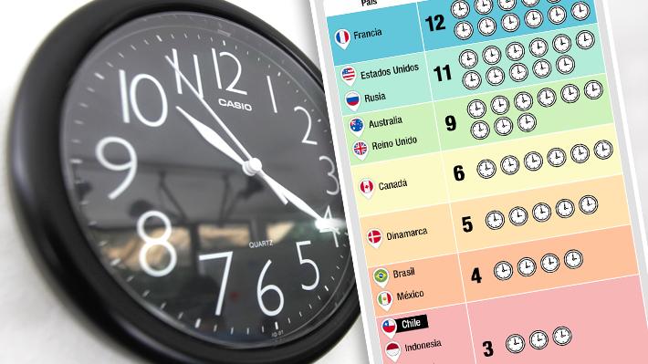 """Cambio de hora: Chile está en el """"top 10"""" de los países con más cantidad de husos horarios"""