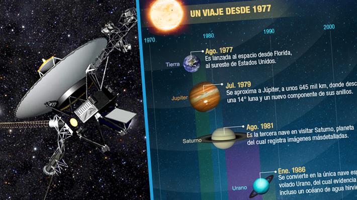 Resultado de imagen de Voyager 2
