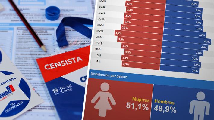 Las cifras nacionales del Censo 2017: Cuántos somos, la distribución por género, edad, región y evolución histórica