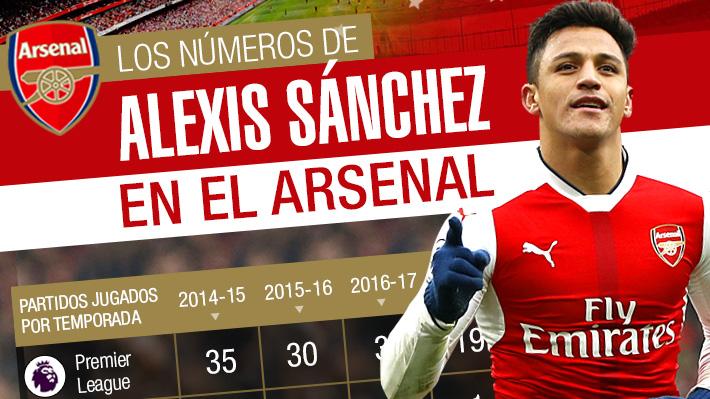 Cinco títulos y 80 goles anotados: Los números del destacado paso de Alexis por el Arsenal