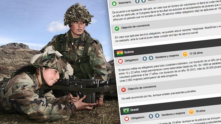 Obligatorio o voluntario: La postura de distintos países sobre el servicio militar