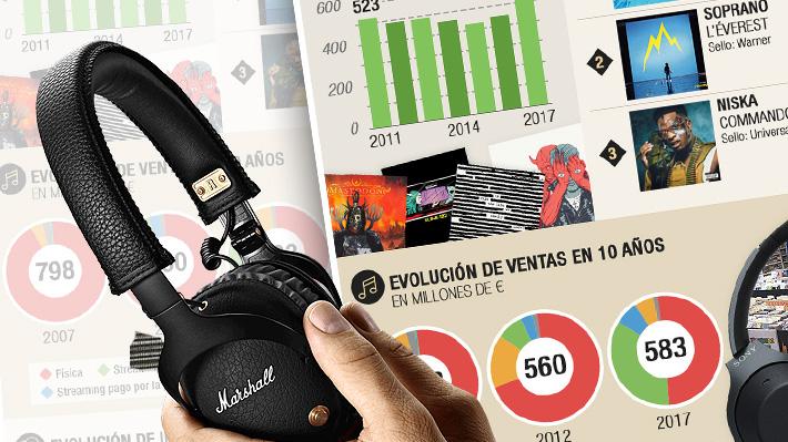 El resurgimiento del mercado de la música: Cómo el streaming levantó la industria