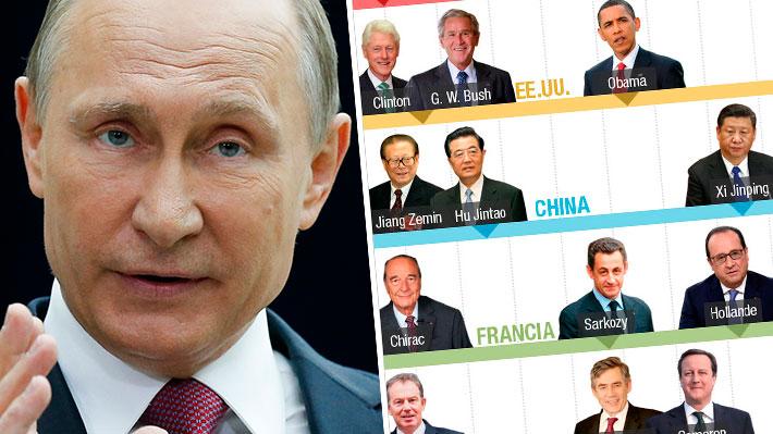 Desde Clinton a Macron: Los líderes que Vladimir Putin ha visto pasar durante sus años en el poder
