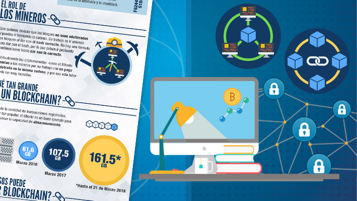 """Guía para entender el Blockchain: Su funcionamiento paso a paso, qué son los bloques y el rol de los """"mineros"""""""