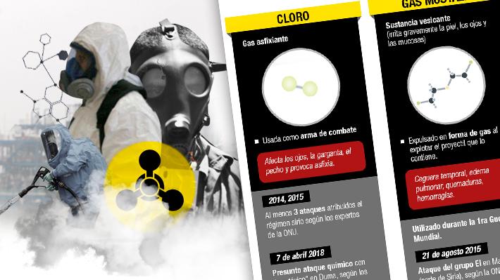 Cloro, gas mostaza, gas sarín y VX: Cómo son las armas químicas más letales