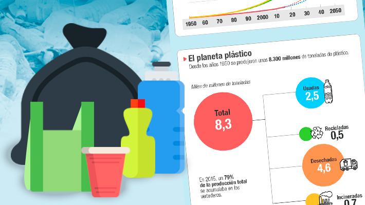 El planeta plástico: ¿Cuántas toneladas dejamos de reciclar a nivel mundial?