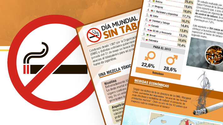 Día Mundial sin Tabaco: Chile es el mayor consumidor en América, pese a castigar al cigarrillo con altos impuestos