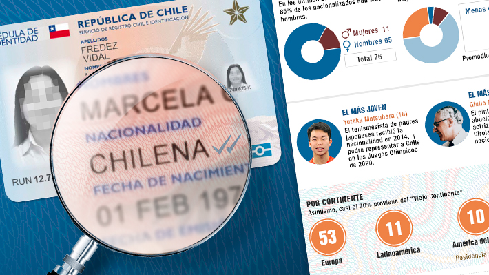 Más de la mitad son religiosos: Radiografía a la nacionalidad por gracia que se entrega en Chile