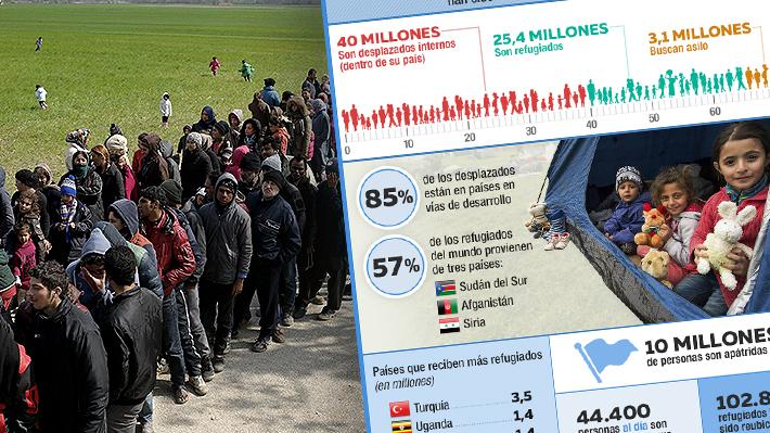 Desplazados en el mundo: Son 68,5 millones y el 85% ha sido acogido por países no desarrollados