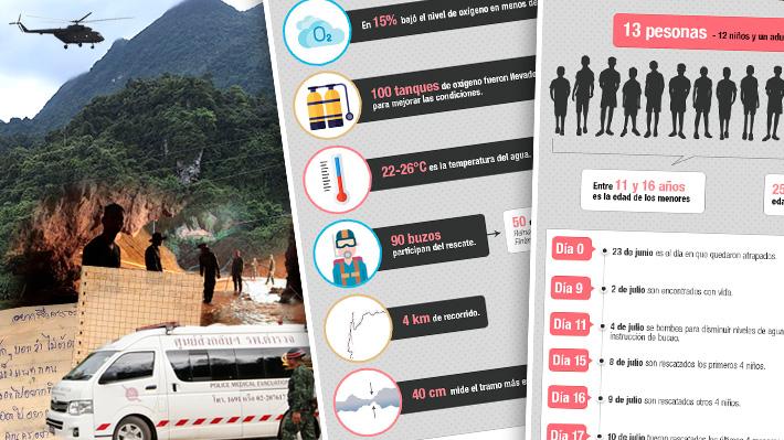 Ya están todos a salvo: Las cifras del rescate de los niños atrapados en Tailandia