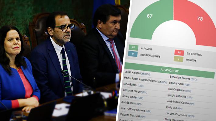 Cómo votaron los diputados la moción de censura a la mesa de la Cámara presidida por Maya Fernández