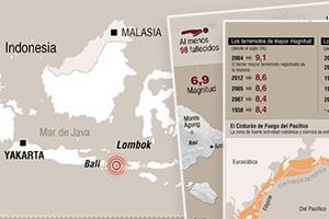 Dónde ocurrió el terremoto en Indonesia y cuáles han sido los peores sismos en ese país