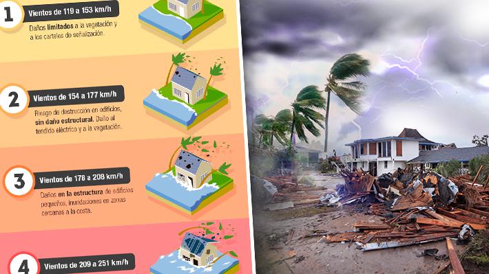 Cuáles son las categorías de huracanes y cómo será el trayecto de Florence al llegar a EE.UU.