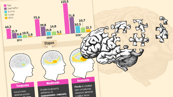 Día Mundial del Alzheimer: Más de 135 millones de personas sufrirán demencia en 2050