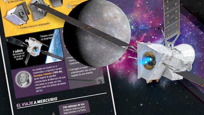 Así será la travesía del BepiColombo hacia Mercurio