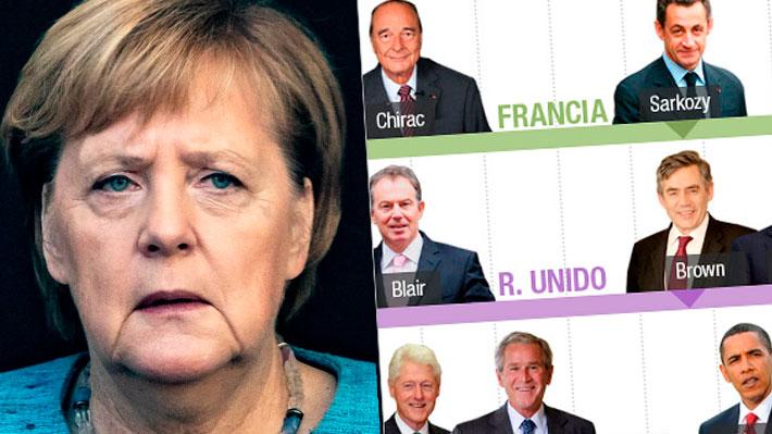 De George Bush a Theresa May: Los líderes que Angela Merkel ha visto pasar durante sus años en el poder