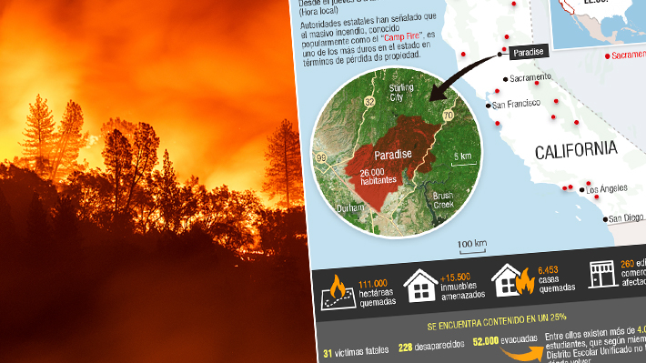 Unos 4.500 bomberos lo combaten: Cuánto territorio de Santiago abarcaría el incendio de California
